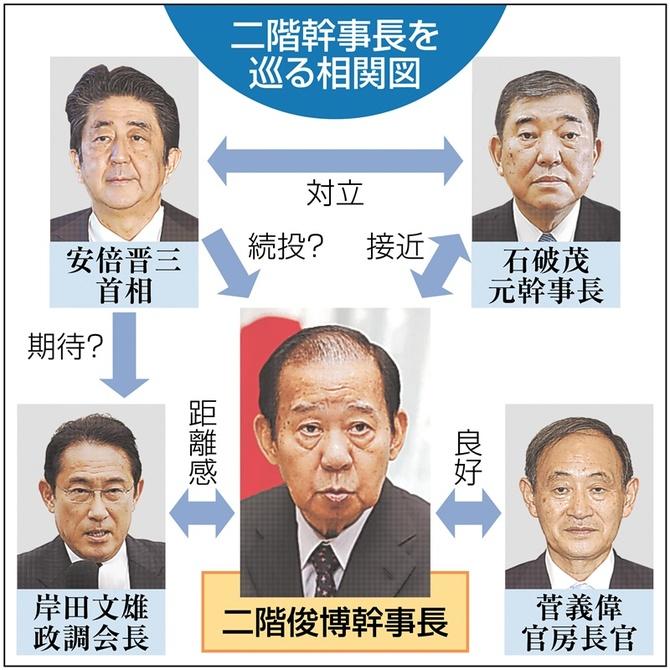 二階幹事長を巡る相関図 写真 【西日本新聞ニュース】