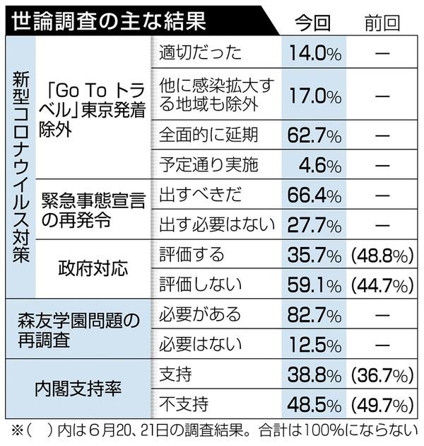 GoTo「全面延期」6割 全国世論調査 内閣支持率、2ポイント増38% 森友 ...