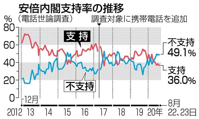 安倍 政権 最新 支持 率 最新の世論調査で 安倍政権の支持率が 56.9%