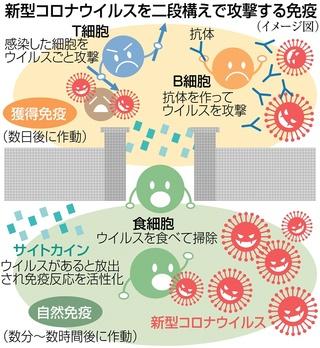 新型 コロナ ウイルス 終息 は 新型コロナウイルス感染症緊急対策基金 東京大学基金