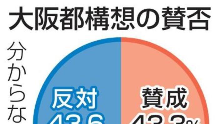 都 反対 大阪 構想