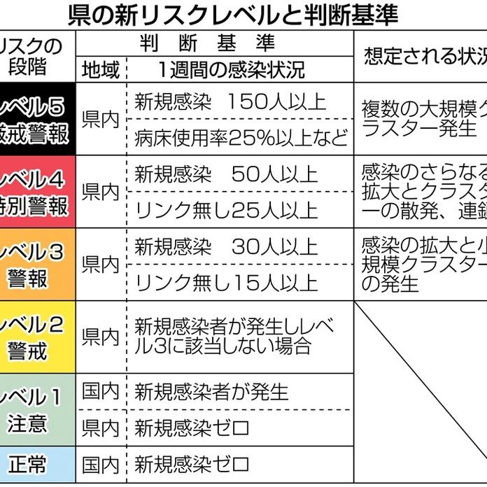 ニュース 速報 熊本 コロナ 熊本県 新型コロナ関連情報