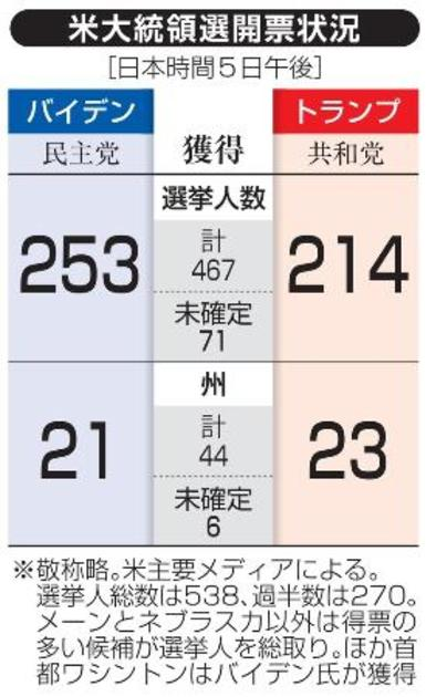選 開票 大統領 【速報・米大統領選投開票】東京市場が乱高下 「トランプ大統領誕生」を警戒で円急伸