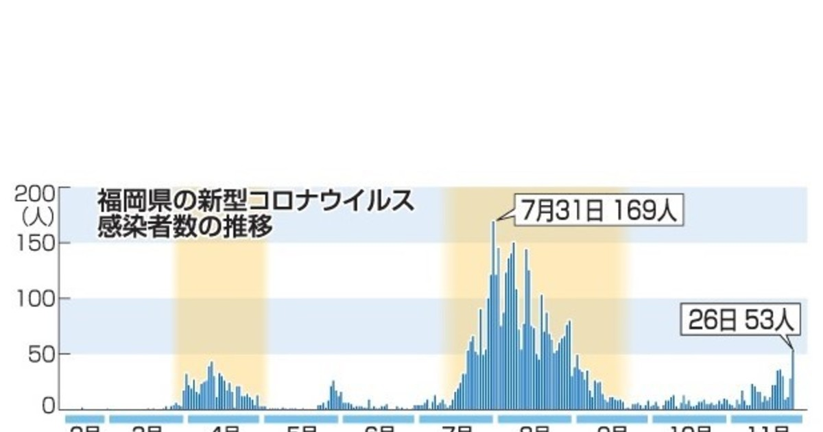 者 福岡 ウイルス 県 感染 コロナ 数