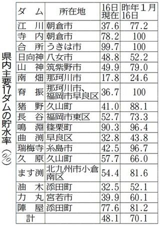 福岡 市 ダム の 貯水 率