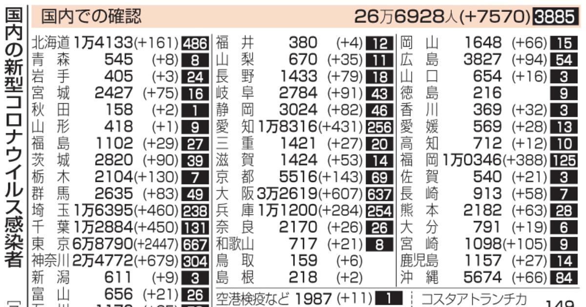 福岡 市 コロナ 感染 者 速報 【速報】福岡県で変異株疑い30人...