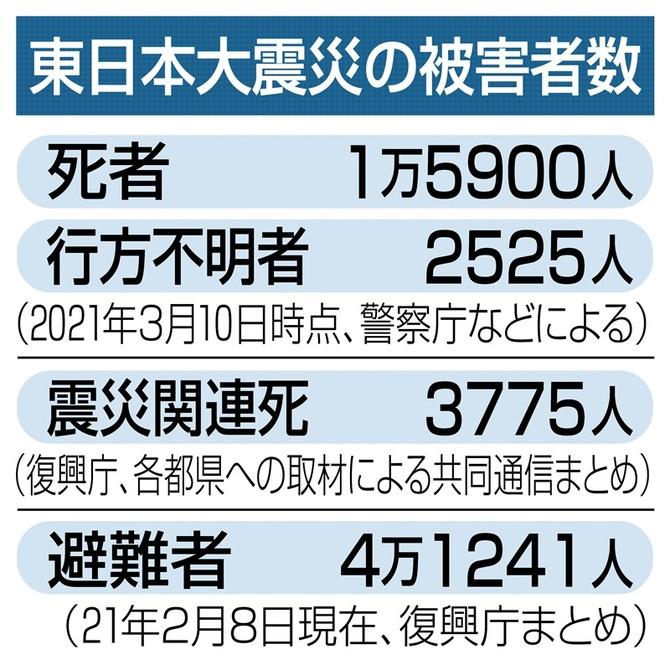 数 意 大震災 2020 東日本 不明 行方 者 「この海のどこかに」 潜水士が不明者捜索―東日本大震災、3月で10年・宮城:時事ドットコム