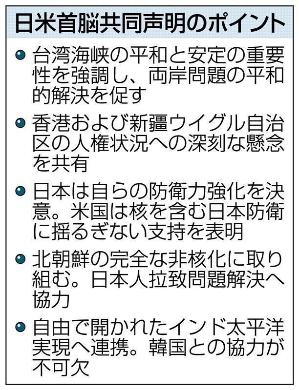 日米首脳「台湾の平和重要」 初会談、共同声明 「中国の威圧反対 ...