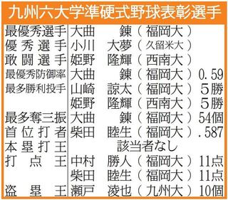 九州六大学準硬式野球連盟