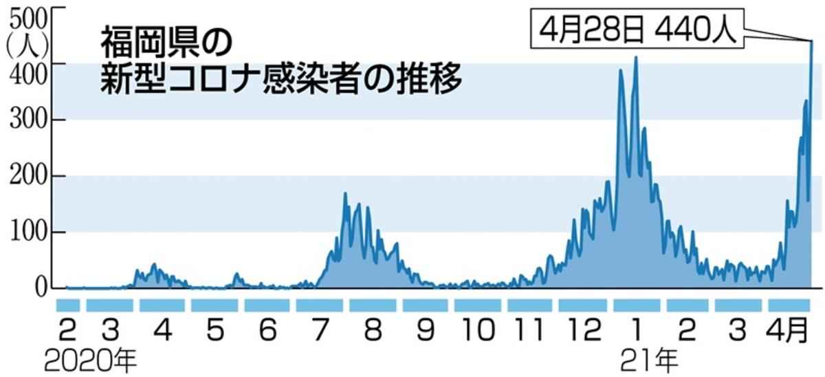 コロナ ウイルス 感染 者 数 福岡 県