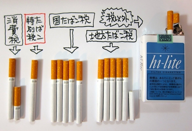 税 たばこ たばこにはどれくらいの税金がかかっているのですか? :